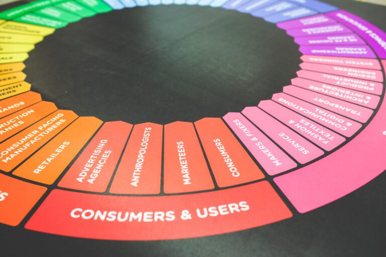 DimNiko   What Is A 360 Marketing Approach?