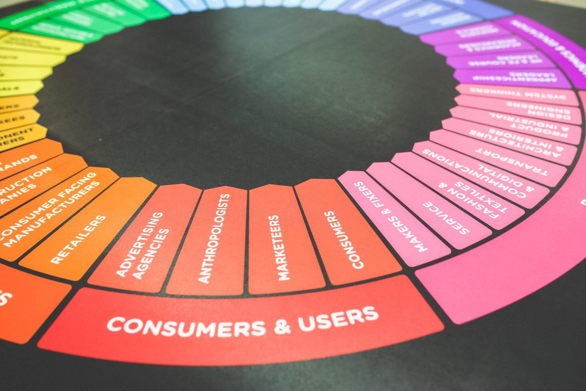 DimNiko | What Is A 360 Marketing Approach?